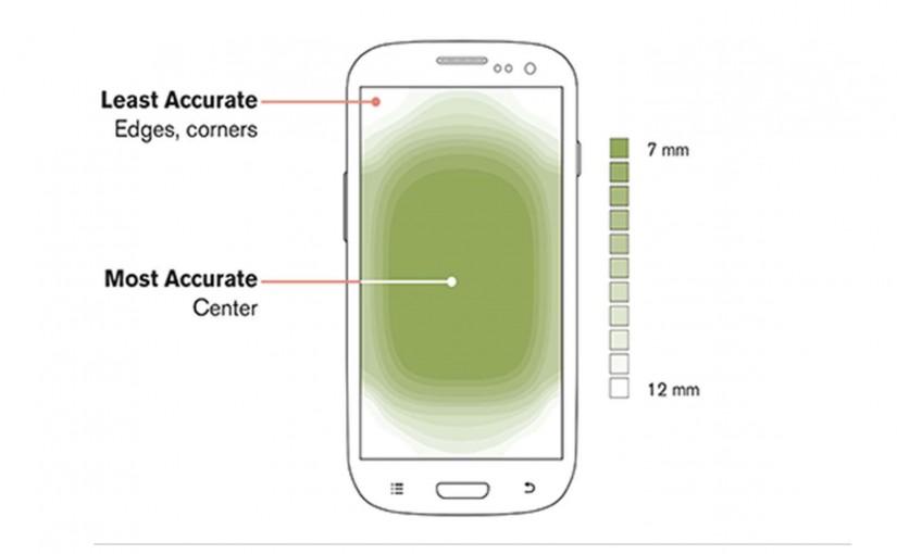 La Guía Fundamental Para La Usabilidad Mobile